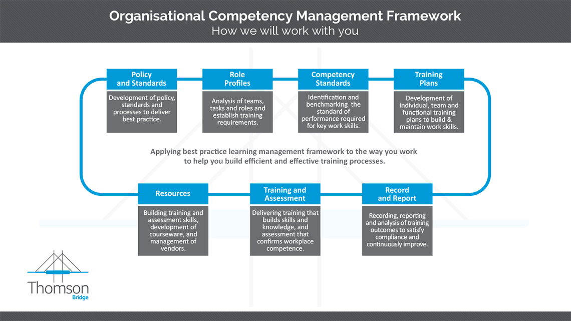 Asset Competency Framework and Model